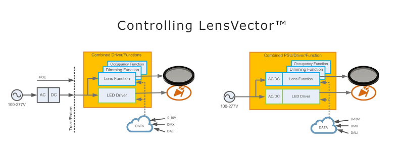 Controlling LensVector™ with the right driver led